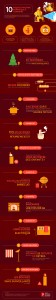 Les 10 risques d'incendie domestique infographie