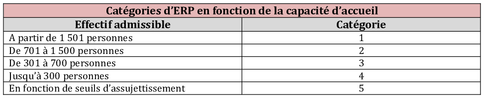 Categories ERP